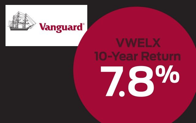 Vanguard Wellington Fund