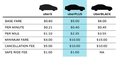 Uber Rate Quote >> Uber Rate Quote Upcoming New Car Release 2020